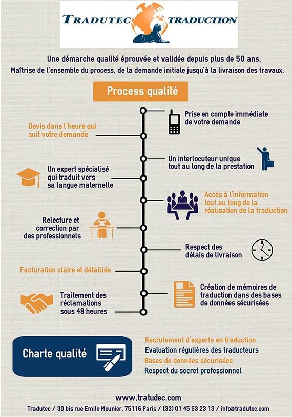 Agence Tradutec - Process qualité