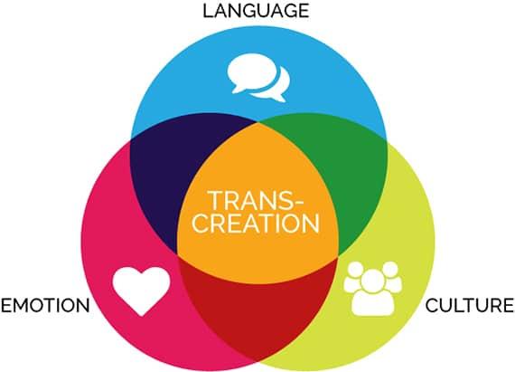 Transcréation : une stratégie de traduction pour un marketing de marque